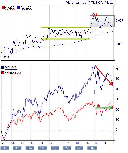 G forex handel strategie