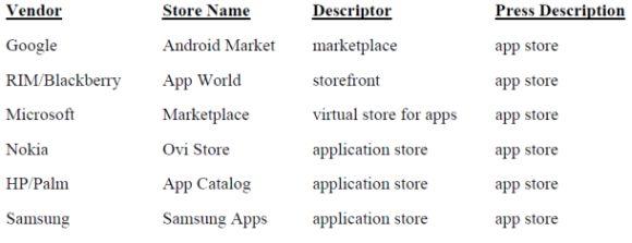 """Microsoft gegen Apples Bemühungen, ein Warenzeichen für den Begriff """"App Store"""" zu bekommen"""