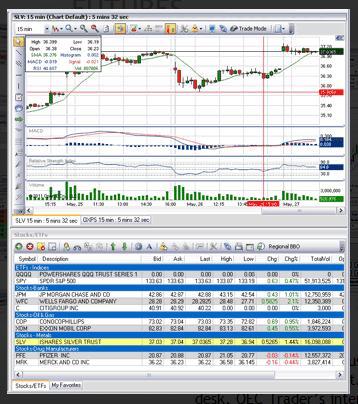 trading plattformen vergleich