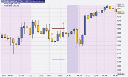 Trading strategien wh selfinvest indikatoren