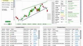 Realtime Trading-Signale mit TechScan & AutoChartist von WH Selfinvest