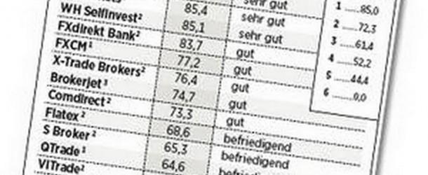 Die besten CFD Broker des Jahres 2012 im Vergleich von Euro am Sonntag