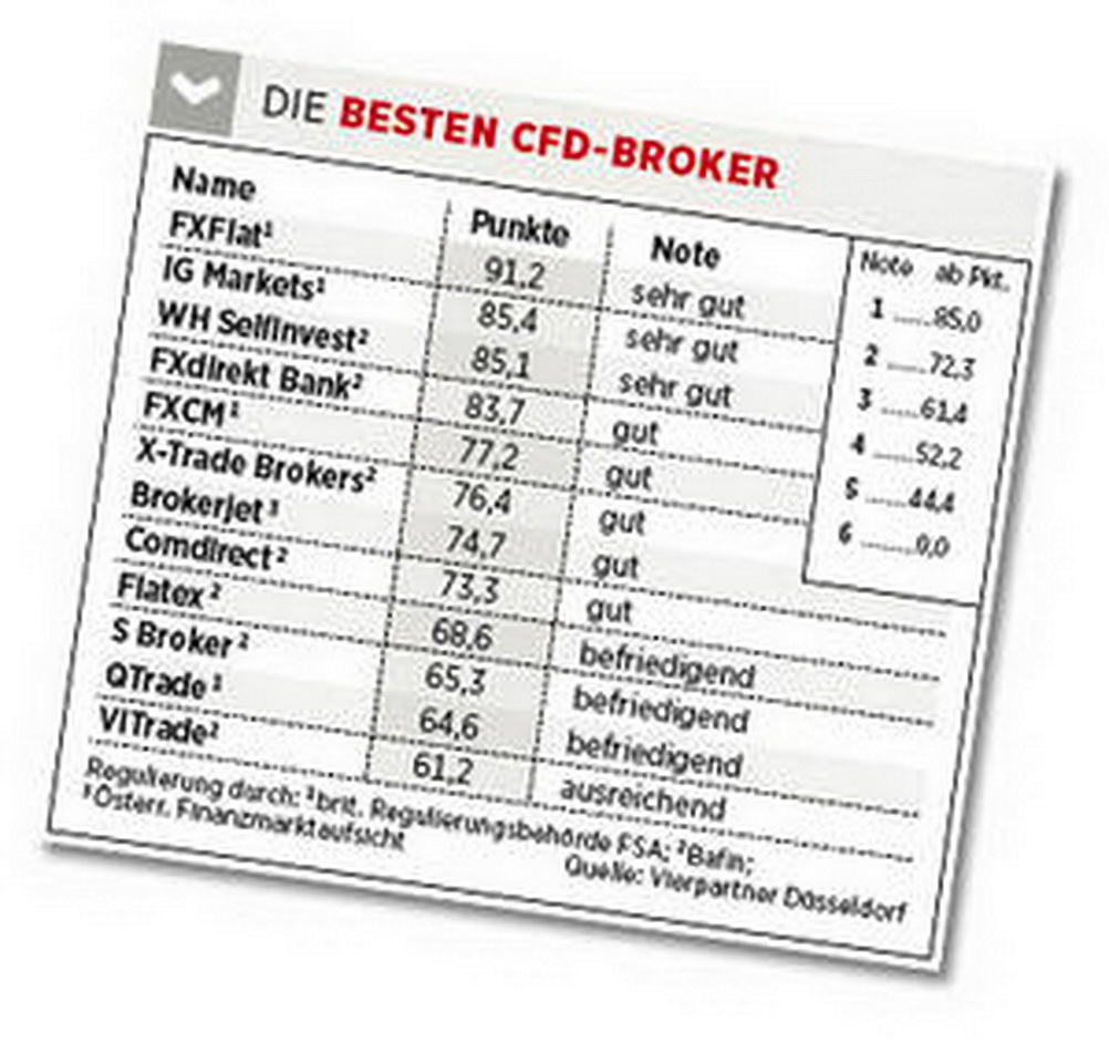 Beste broker in deutschland