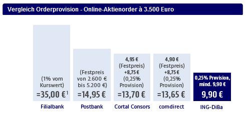 ING-DiBa Depotkunden erhalten 20 Free Trades oder 20 Euro Gutschrift