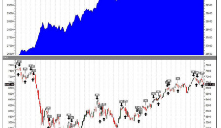 This is a free trading system for the german stock index DAX. It predicts a rising or falling market by showing a corresponding signal. Directly below the signal you will find the point difference and the timespan since the beginning of the current signal.
