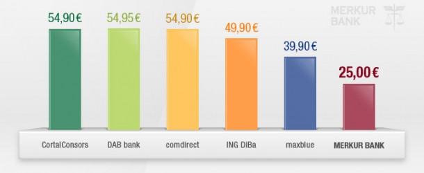 Langfrist Depot Anleger aufgepast: Depotkosten großer Banken im Vergleich