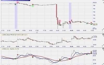 Turtle Soup, Range Projection, VIX Reversal – Daytrading und Swingtrading Handelsstrategien