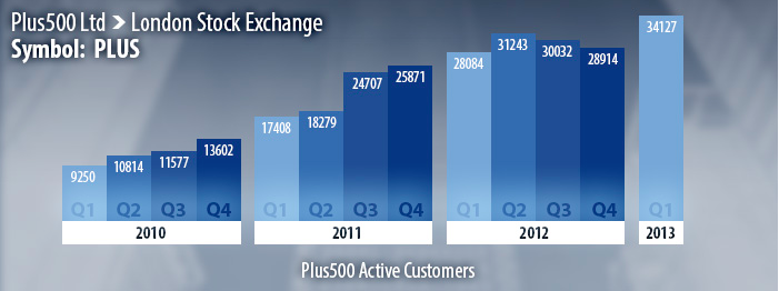 plus500-stockexchange