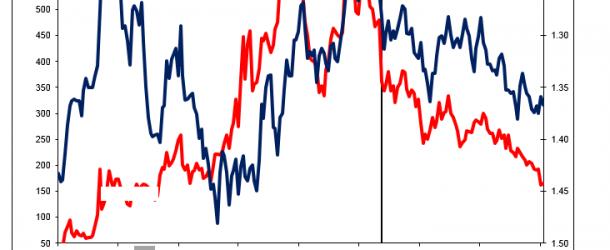 Bundesverfassungsgericht: Outright Monetary Transactions sind unvereinbar mit den EU Gesetz und negativ für den Euro