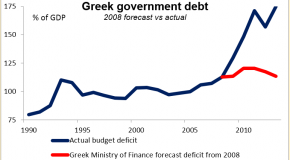 Griechenland – Mission impossible? Das Defizit versus Prognose 2008